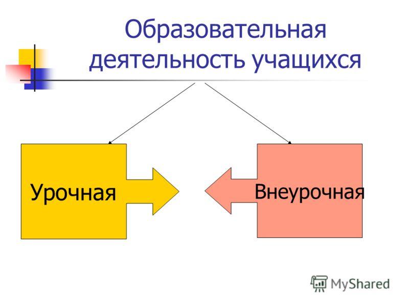 Образовательная деятельность учащихся Урочная Внеурочная
