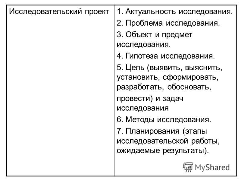 Исследовательский проект1. Актуальность исследования. 2. Проблема исследования. 3. Объект и предмет исследования. 4. Гипотеза исследования. 5. Цель (выявить, выяснить, установить, сформировать, разработать, обосновать, провести) и задач исследования