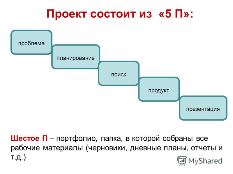 Проект состоит из «5 П»: Шестое П – портфолио, папка, в которой собраны все рабочие материалы (черновики, дневные планы, отчеты и т.д.) проблема планирование поиск продукт презентация
