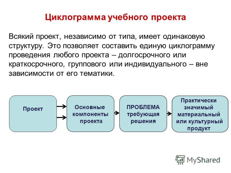 Циклограмма учебного проекта Всякий проект, независимо от типа, имеет одинаковую структуру. Это позволяет составить единую циклограмму проведения любого проекта – долгосрочного или краткосрочного, группового или индивидуального – вне зависимости от е