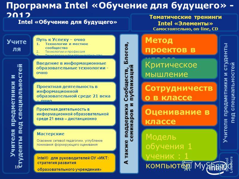 16 Программа Intel «Обучение для будущего» - 2012 А также поддержка Сообществ, Блогов, семинаров и публикаций Учите ля Учителя предметники и студенты пед специальностей School Leaders Путь к Успеху – очно 1.Технологии и местное сообщество 2.Технологи