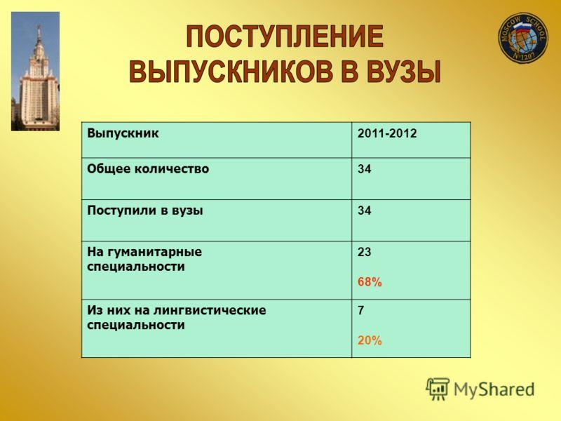 Выпускник 2011-2012 Общее количество 34 Поступили в вузы 34 На гуманитарные специальности 23 68% Из них на лингвистические специальности 7 20%