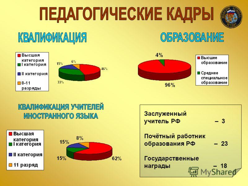 Заслуженный учитель РФ – 3 Почётный работник образования РФ – 23 Государственные награды – 18