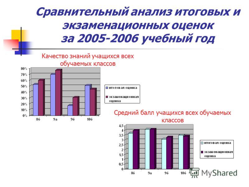 Сравнительный анализ итоговых и экзаменационных оценок за 2005-2006 учебный год Качество знаний учащихся всех обучаемых классов Средний балл учащихся всех обучаемых классов