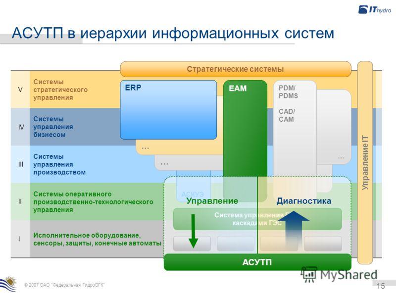 15 АСУТП в иерархии информационных систем Системы стратегического управления Системы управления бизнесом Системы управления производством Системы оперативного производственно-технологического управления Исполнительное оборудование, сенсоры, защиты, к