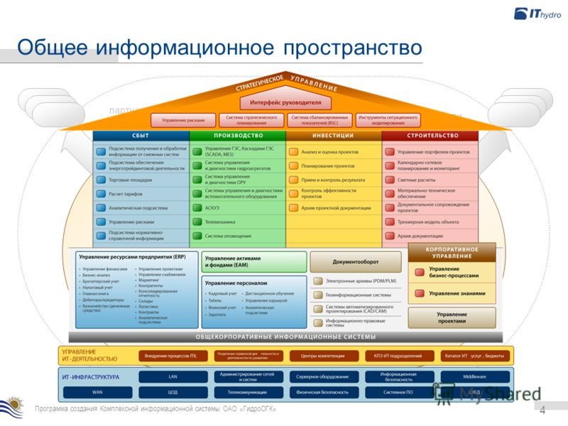 4 Программа создания Комплексной информационной системы ОАО «ГидроОГК» Общее информационное пространство ТГК … … ОГК … ЦДУ ФСК потребители… партнеры, контрагенты…