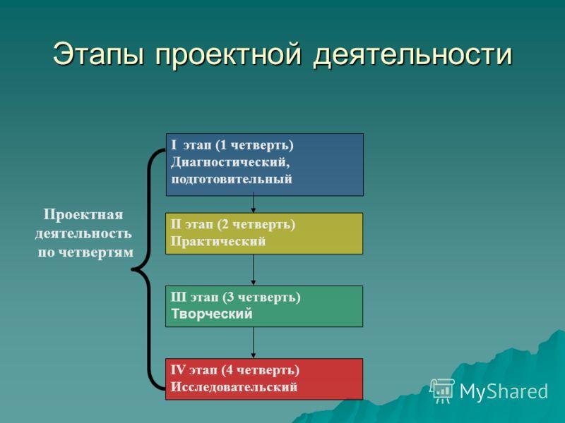 Этапы проектной деятельности II этап (2 четверть) Практический III этап (3 четверть) Творческий IV этап (4 четверть) Исследовательский Проектная деятельность по четвертям I этап (1 четверть) Диагностический, подготовительный