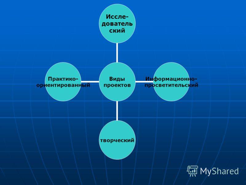Виды проектов Иссле- дователь ский Информационно- просветительский творческий Практико- ориентированный