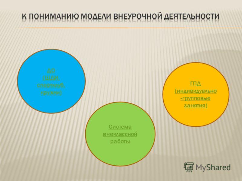ДО (ШДИ, спортклуб, кружки) ГПД (индивидуально -групповые занятия) Система внеклассной работы