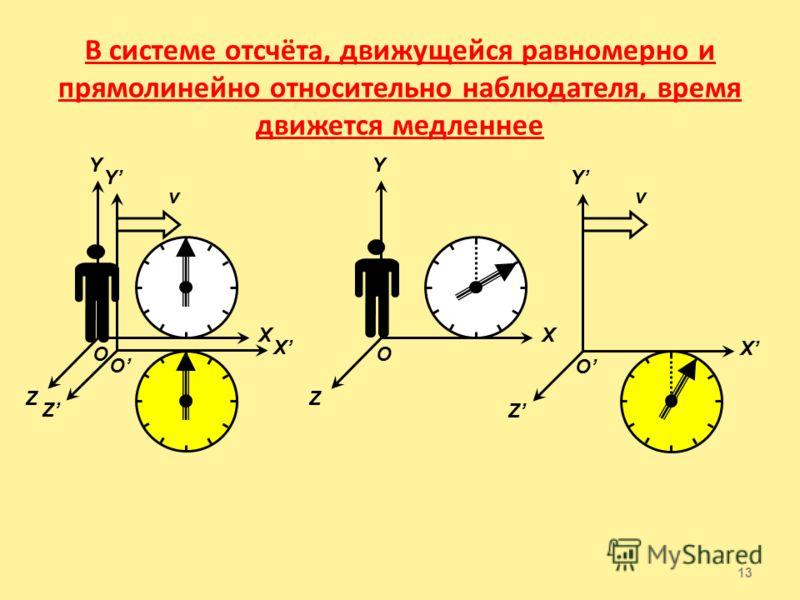 В системе отсчёта, движущейся равномерно и прямолинейно относительно наблюдателя, происходит сокращение длины вдоль направления движения 12