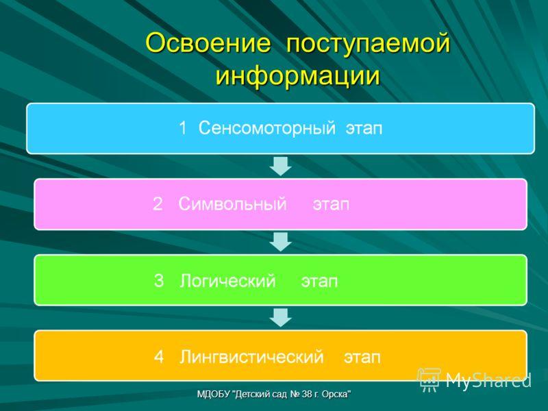 Освоение поступаемой информации МДОБУ Детский сад 38 г. Орска