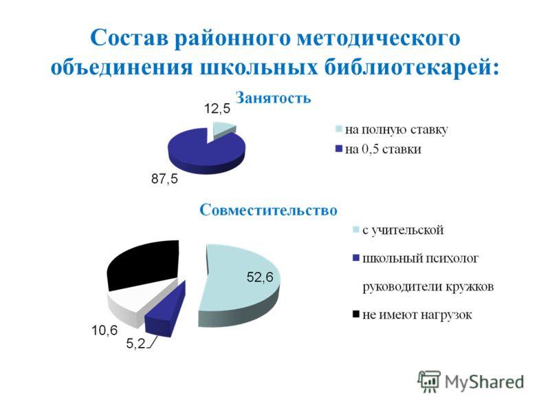 Состав районного методического объединения школьных библиотекарей: