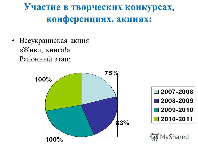 Участие в творческих конкурсах, конференциях, акциях: Всеукраинская акция «Живи, книга!». Районный этап: