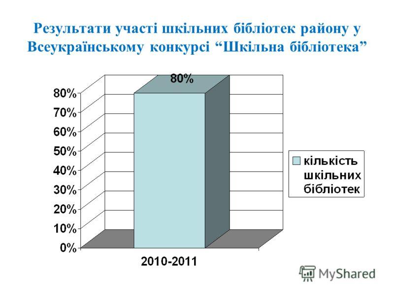 Результати участі шкільних бібліотек району у Всеукраїнському конкурсі Шкільна бібліотека