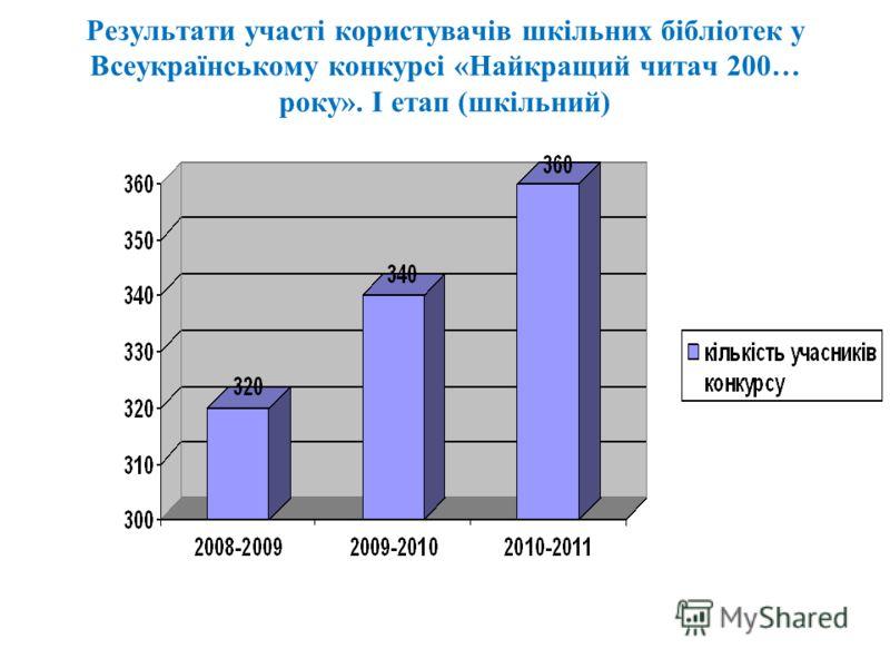 Результати участі користувачів шкільних бібліотек у Всеукраїнському конкурсі «Найкращий читач 200… року». І етап (шкільний)
