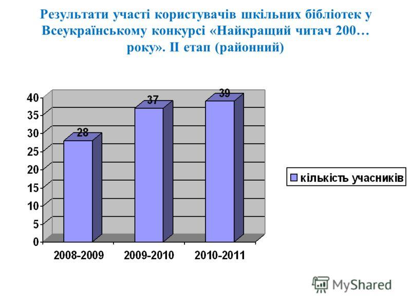 Результати участі користувачів шкільних бібліотек у Всеукраїнському конкурсі «Найкращий читач 200… року». ІІ етап (районний)