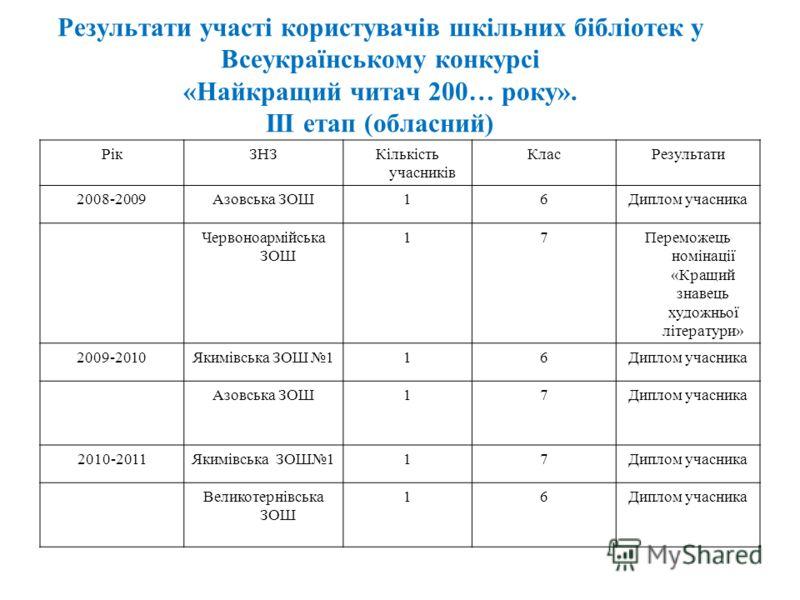Результати участі користувачів шкільних бібліотек у Всеукраїнському конкурсі «Найкращий читач 200… року». ІІІ етап (обласний) РікЗНЗКількість учасників КласРезультати 2008-2009Азовська ЗОШ16Диплом учасника Червоноармійська ЗОШ 17Переможець номінації
