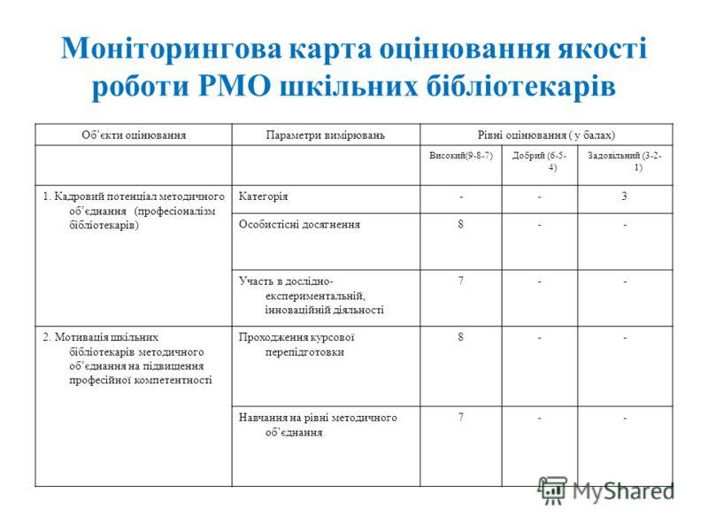 Моніторингова карта оцінювання якості роботи РМО шкільних бібліотекарів Обєкти оцінюванняПараметри вимірюваньРівні оцінювання ( у балах) Високий(9-8-7)Добрий (6-5- 4) Задовільний (3-2- 1) 1. Кадровий потенціал методичного обєднання (професіоналізм бі
