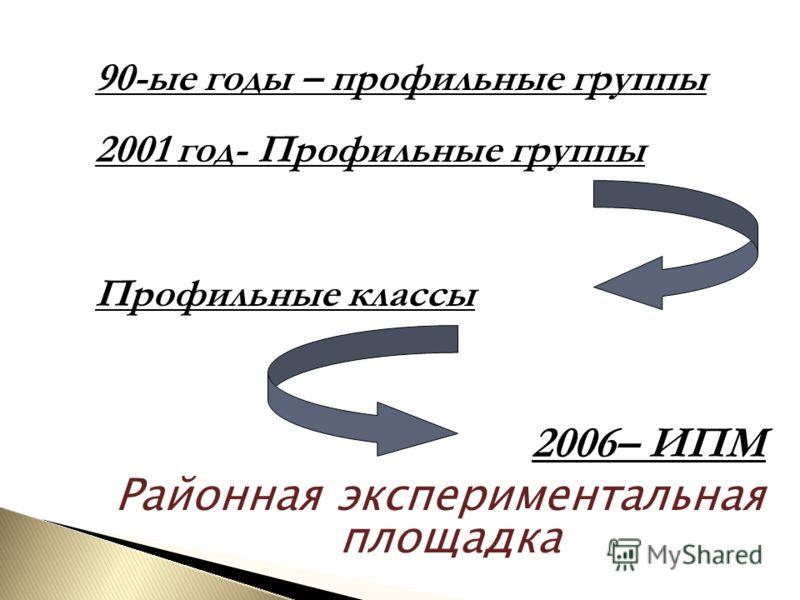 Районная экспериментальная площадка 90-ые годы – профильные группы 2001 год- Профильные группы Профильные классы 2006– ИПМ