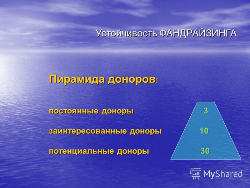 Пирамида доноров : постоянные доноры 3 заинтересованные доноры 10 потенциальные доноры 30 Устойчивость ФАНДРАЙЗИНГА