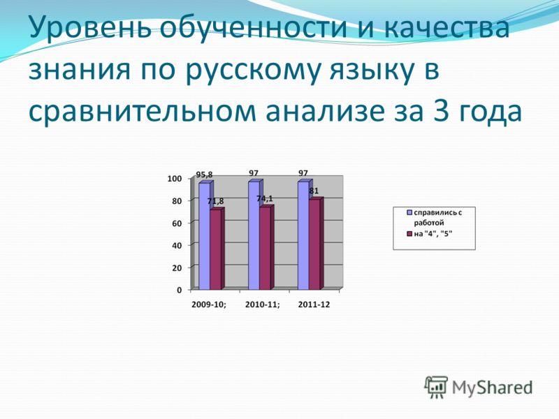 Уровень обученности и качества знания по русскому языку в сравнительном анализе за 3 года