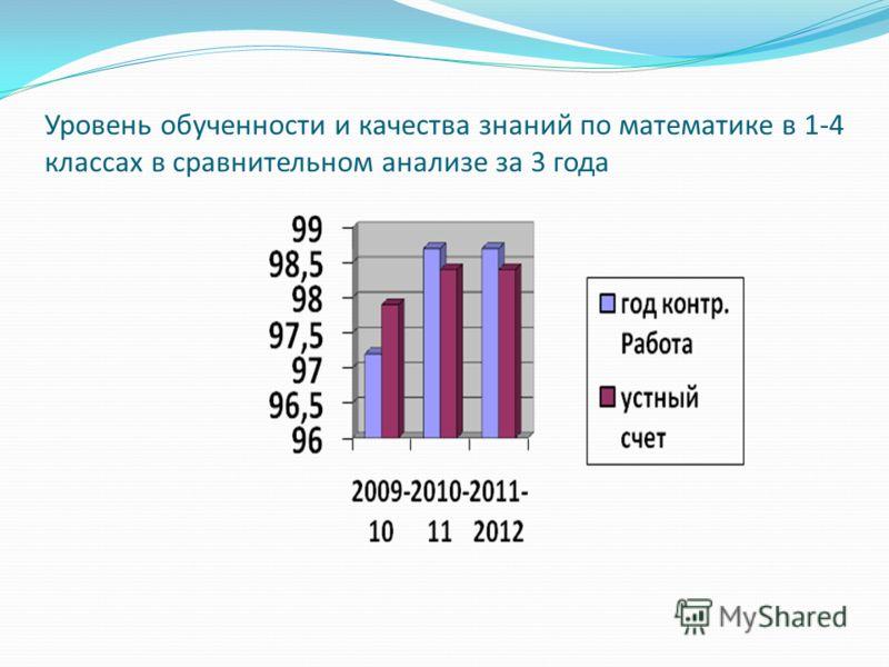 Уровень обученности и качества знаний по математике в 1-4 классах в сравнительном анализе за 3 года