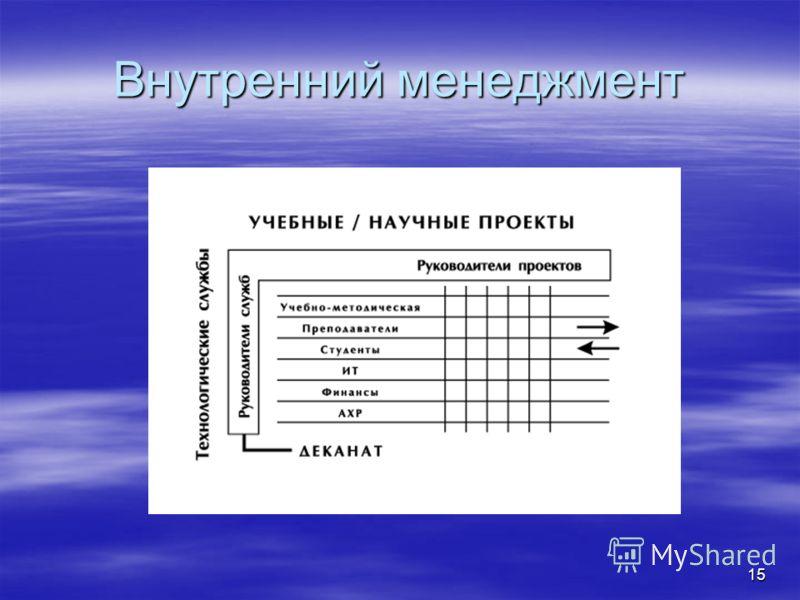 15 Внутренний менеджмент