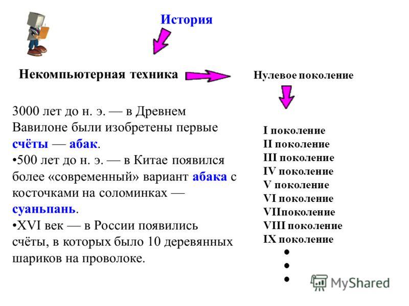 История Некомпьютерная техника Нулевое поколение 3000 лет до н. э. в Древнем Вавилоне были изобретены первые счёты абак. 500 лет до н. э. в Китае появился более «современный» вариант абака с косточками на соломинках суаньпань. XVI век в России появил