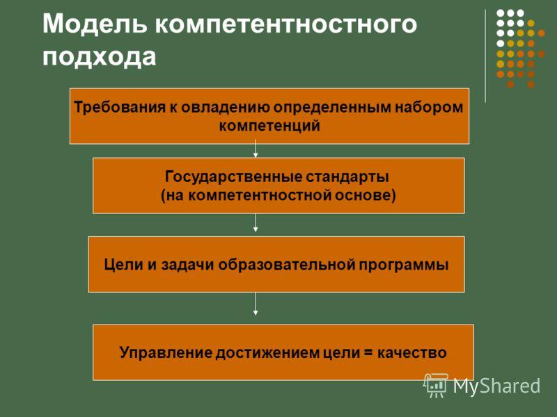 Модель компетентностного подхода Требования к овладению определенным набором компетенций Государственные стандарты (на компетентностной основе) Цели и задачи образовательной программы Управление достижением цели = качество