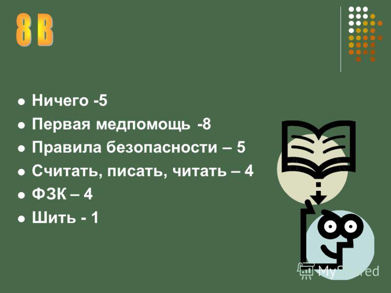 Ничего -5 Первая медпомощь -8 Правила безопасности – 5 Считать, писать, читать – 4 ФЗК – 4 Шить - 1