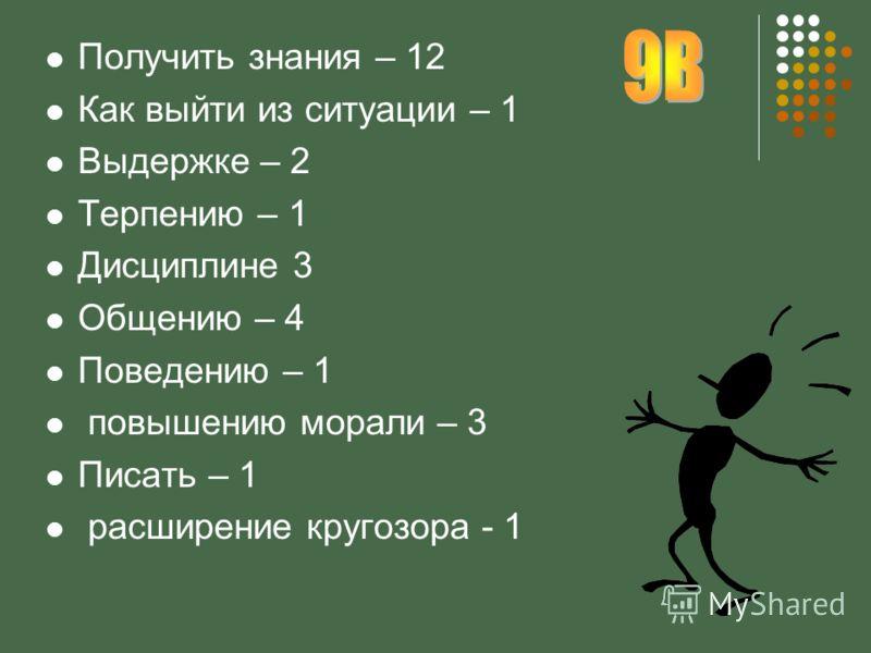 Получить знания – 12 Как выйти из ситуации – 1 Выдержке – 2 Терпению – 1 Дисциплине 3 Общению – 4 Поведению – 1 повышению морали – 3 Писать – 1 расширение кругозора - 1