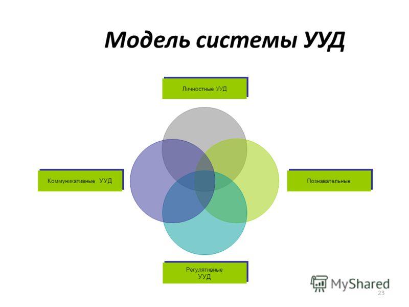 23 Модель системы УУД Личностные УУД Познавательные Регулятивные УУД Коммуникативные УУД
