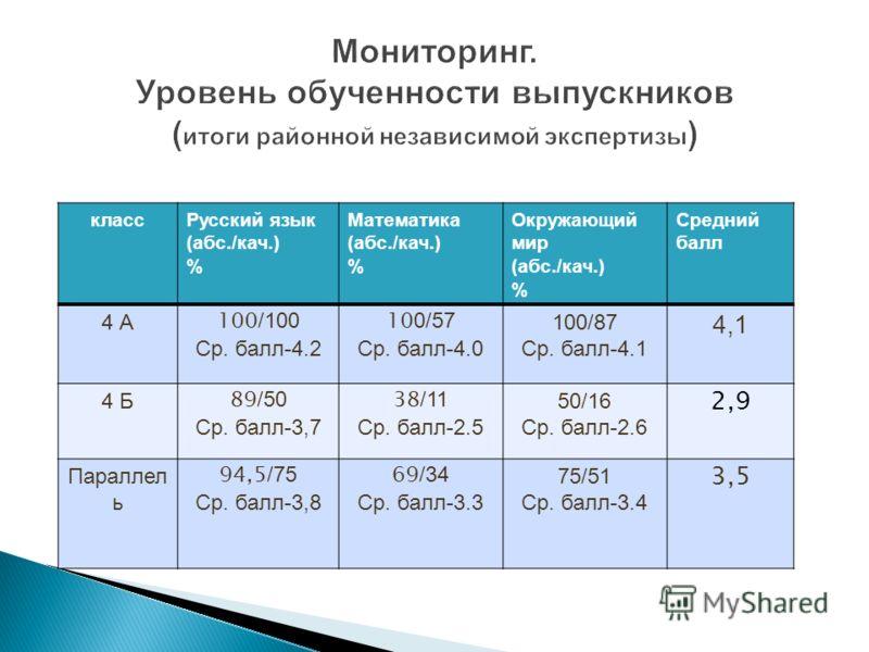 классРусский язык (абс./кач.) % Математика (абс./кач.) % Окружающий мир (абс./кач.) % Средний балл 4 А 100 /100 Ср. балл-4.2 10 0/57 Ср. балл-4.0 100/87 Ср. балл-4.1 4,1 4 Б 89 /50 Ср. балл-3,7 38 /11 Ср. балл-2.5 50/16 Ср. балл-2.6 2,9 Параллел ь 94