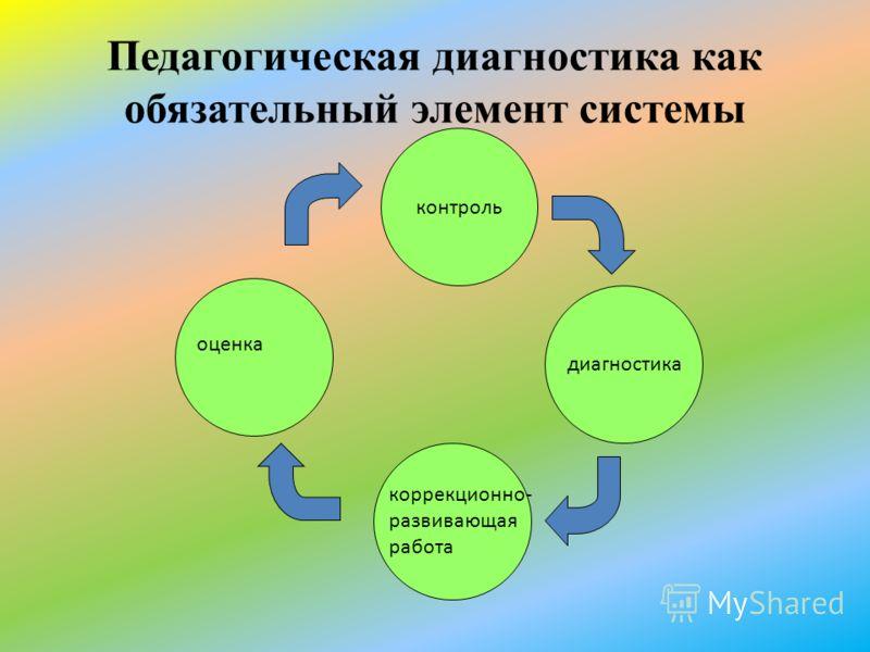 Педагогическая диагностика как обязательный элемент системы контроль диагностика коррекционно- развивающая работа оценка