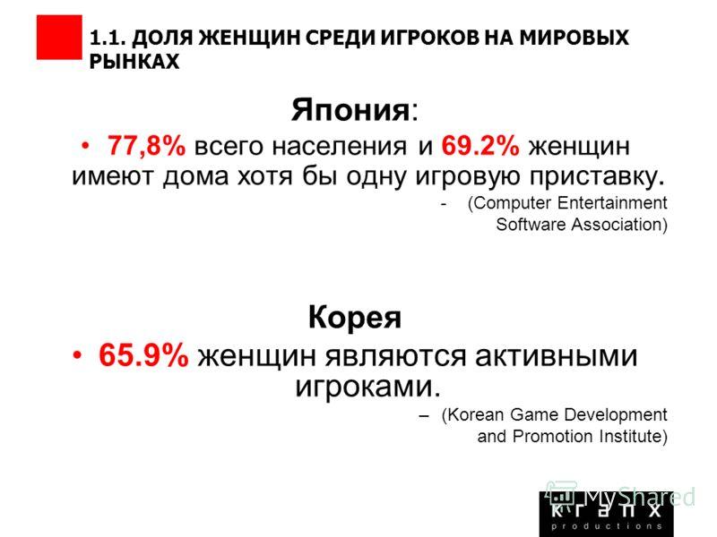 1.1. ДОЛЯ ЖЕНЩИН СРЕДИ ИГРОКОВ НА МИРОВЫХ РЫНКАХ Япония: 77,8% всего населения и 69.2% женщин имеют дома хотя бы одну игровую приставку. -(Computer Entertainment Software Association) Корея 65.9% женщин являются активными игроками. –(Korean Game Deve