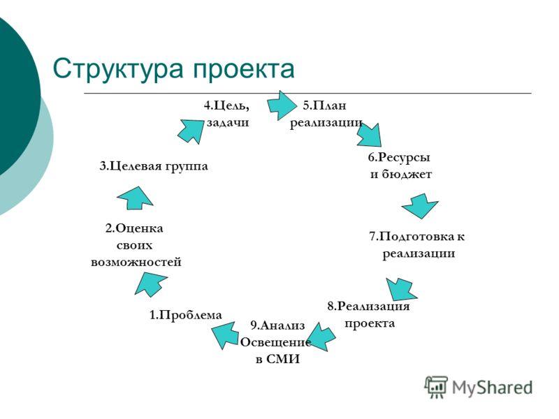 Структура проекта 5.План реализации 6.Ресурсы и бюджет 7.Подготовка к реализации 8.Реализация проекта 9.Анализ Освещение в СМИ 1.Проблема 2.Оценка своих возможностей 3.Целевая группа 4.Цель, задачи