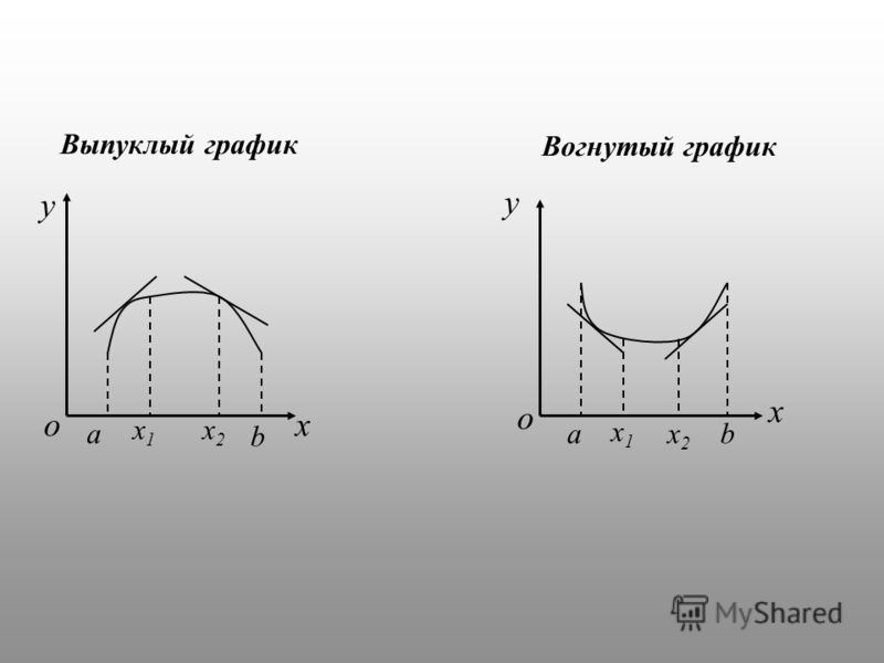 y x a b x1x1 x2x2 y x o o ab x1x1 x2x2 Выпуклый график Вогнутый график