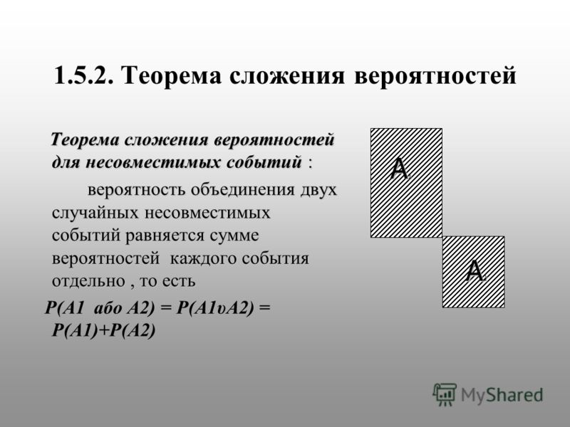 1.5.2. Теорема сложения вероятностей Теорема сложения вероятностей для несовместимых событий : Теорема сложения вероятностей для несовместимых событий : вероятность объединения двух случайных несовместимых событий равняется сумме вероятностей каждого