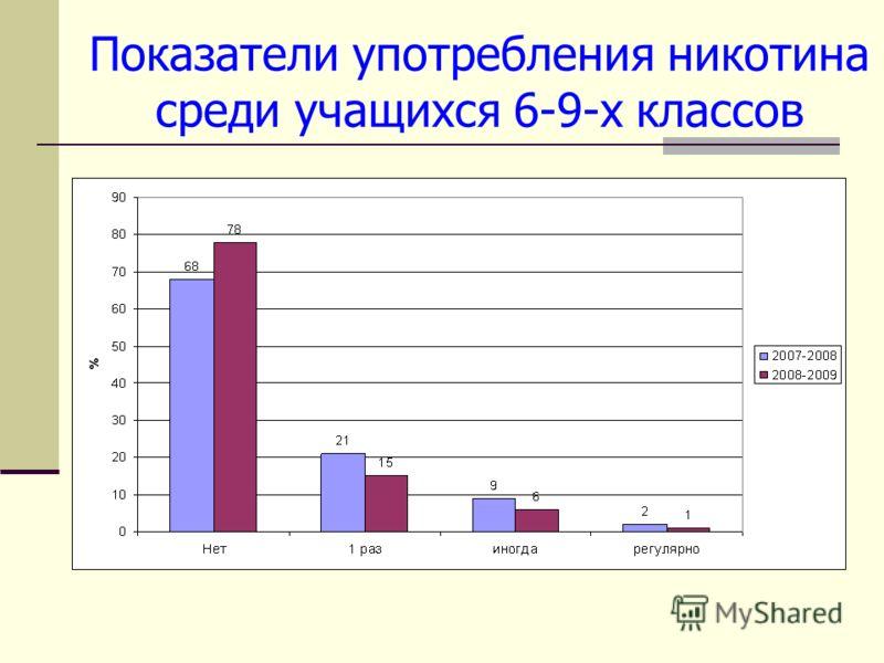 Показатели употребления никотина среди учащихся 6-9-х классов