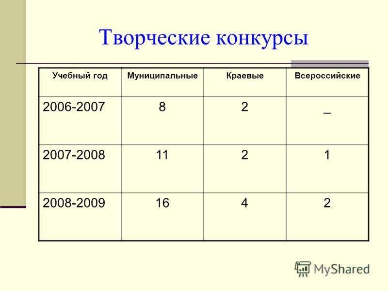Творческие конкурсы Учебный годМуниципальныеКраевыеВсероссийские 2006-200782_ 2007-20081121 2008-20091642
