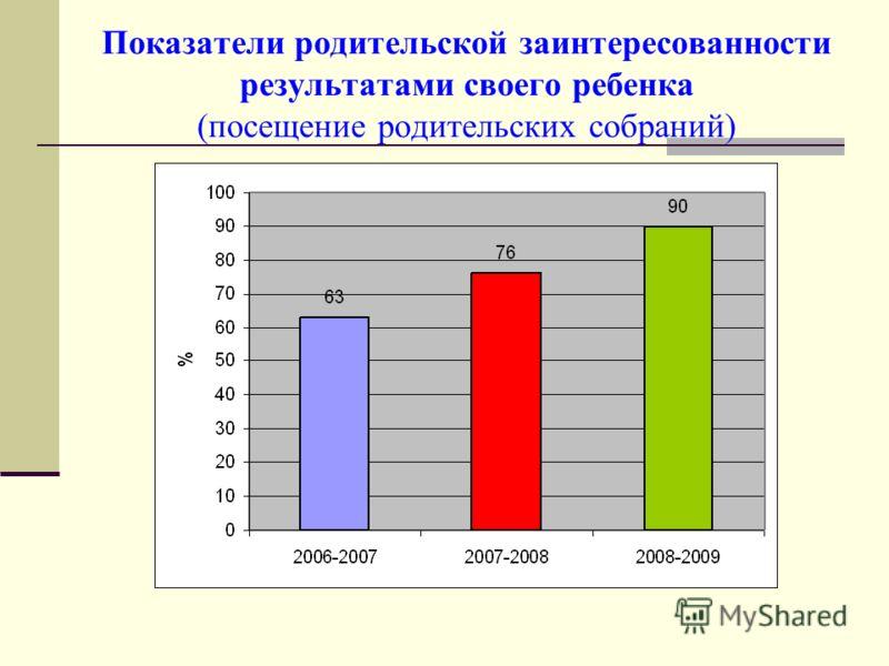 Показатели родительской заинтересованности результатами своего ребенка (посещение родительских собраний)