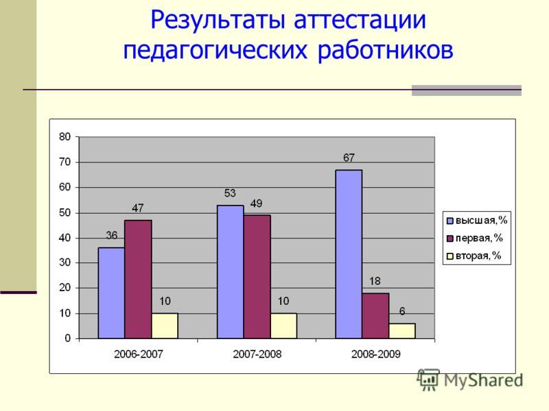 Результаты аттестации педагогических работников