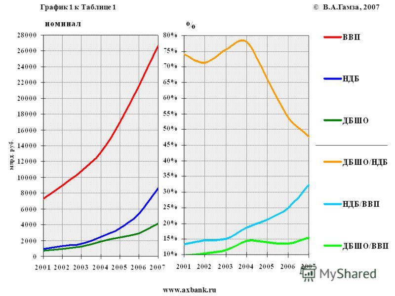 В.А.Гамза www.axbank.ru График 1 к Таблице 1©, 2007