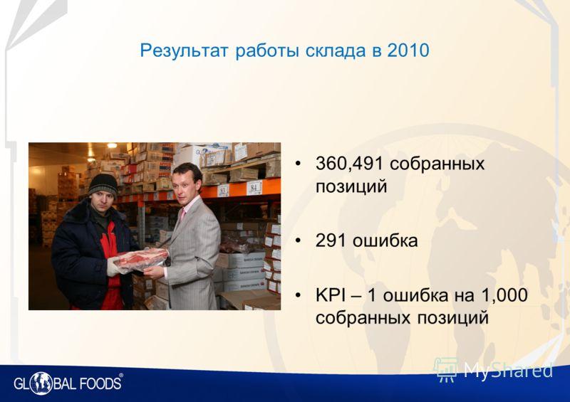 Результат работы склада в 2010 360,491 собранных позиций 291 ошибка KPI – 1 ошибка на 1,000 собранных позиций