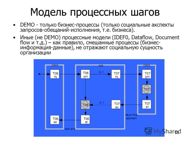 16 Модель процессных шагов DEMO - только бизнес-процессы (только социальные акспекты запросов-обещаний-исполнения, т.е. бизнеса). Иные (не DEMO) процессные модели (IDEF0, Dataflow, Document flow и т.д.) – как правило, смешанные процессы (бизнес- инфо