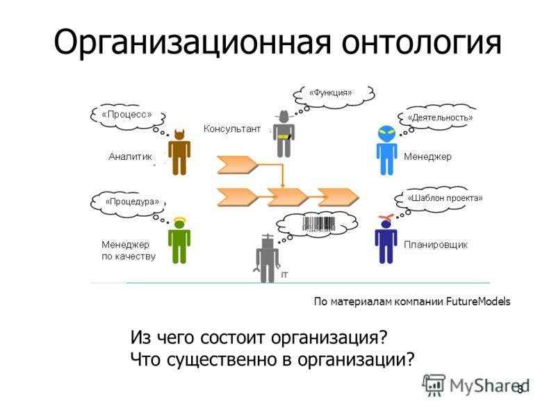 8 Организационная онтология Из чего состоит организация? Что существенно в организации? По материалам компании FutureModels