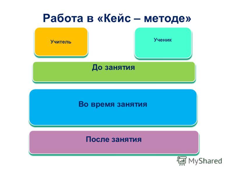 Работа в «Кейс – методе» Учитель До занятия После занятия Во время занятия Ученик