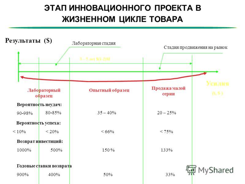 ЭТАП ИННОВАЦИОННОГО ПРОЕКТА В ЖИЗНЕННОМ ЦИКЛЕ ТОВАРА 3 – 5 лет $(1-2)M Лабораторный образец Опытный образец Продажа малой серии Усилия (t, $ ) Результаты ($) Вероятность неудач: 90-98% 80-85% 35 – 40% 20 – 25% Вероятность успеха: < 10% < 20% < 66% <