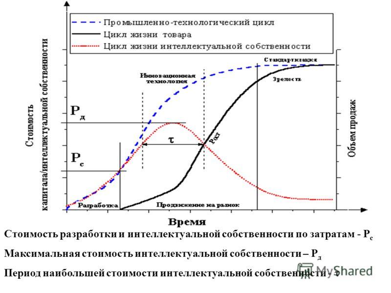 Жизненный цикл товара, интеллектуальной собственности и технологии Стоимость разработки и интеллектуальной собственности по затратам - P c Максимальная стоимость интеллектуальной собственности – P д Период наибольшей стоимости интеллектуальной собств