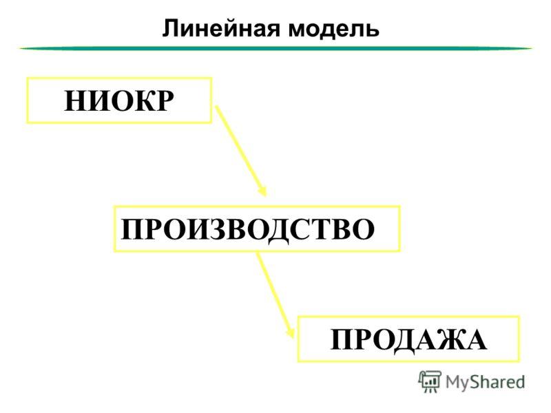 Линейная модель НИОКР ПРОИЗВОДСТВО ПРОДАЖА